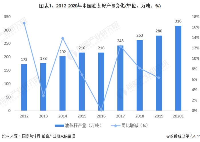 图表1:2012-2020年中国油茶籽产量变化(单位:万吨,%)
