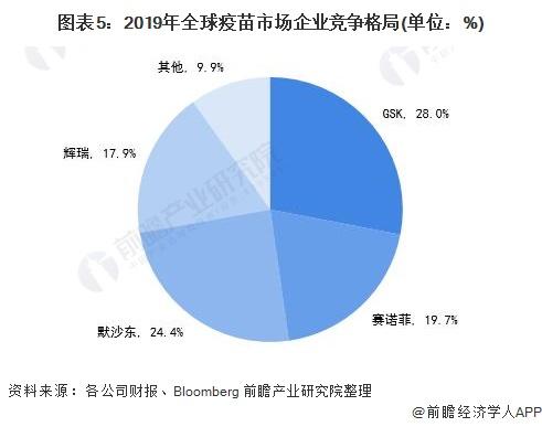 图表5:2019年全球疫苗市场企业竞争格局(单位:%)
