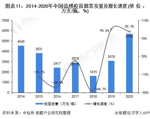 图表11:2014-2020年中国流感疫苗批签发量及增长速度(单位:万支/瓶,%)