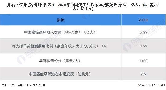燃石医学招股说明书 图表4:2030年中国癌症早筛市场规模测算(单位:亿人,%,美元/人,亿美元)
