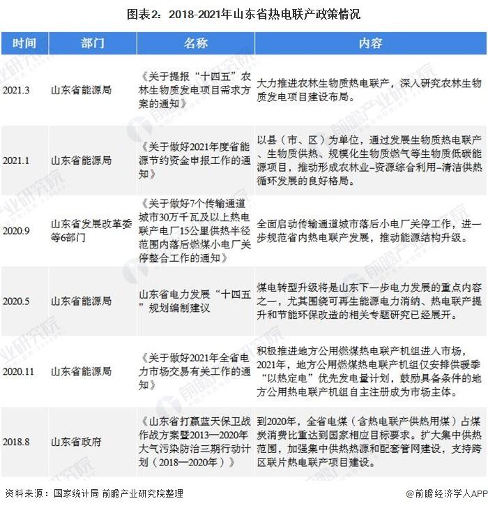 图表2:2018-2021年山东省热电联产政策情况