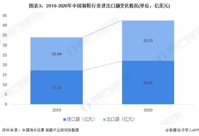 图表3:2019-2020年中国制鞋行业进出口额变化情况(单位:亿美元)