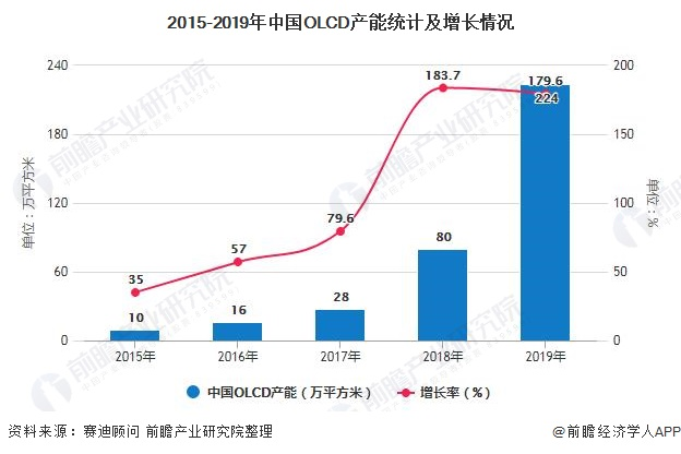 2015-2019年中国OLCD产能统计及增长情况