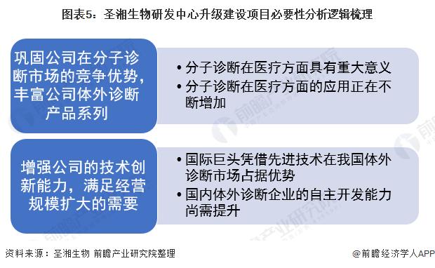 图表5:圣湘生物研发中心升级建设项目必要性分析逻辑梳理