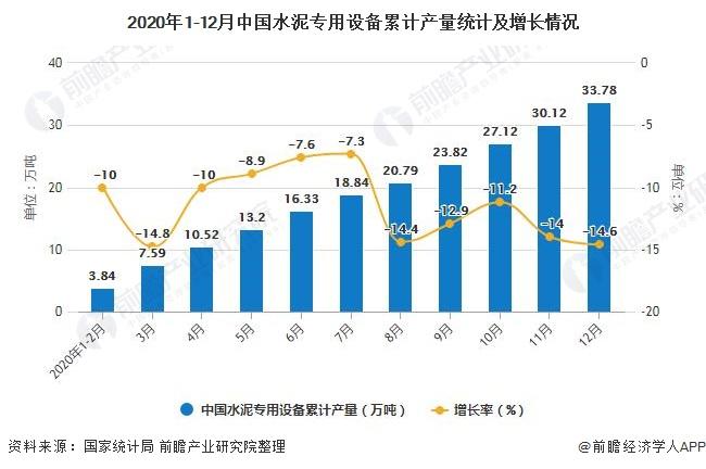 2020年1-12月中国水泥专用设备累计产量统计及增长情况
