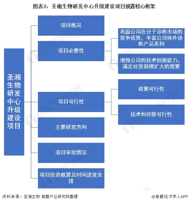 图表2:圣湘生物研发中心升级建设项目披露核心框架