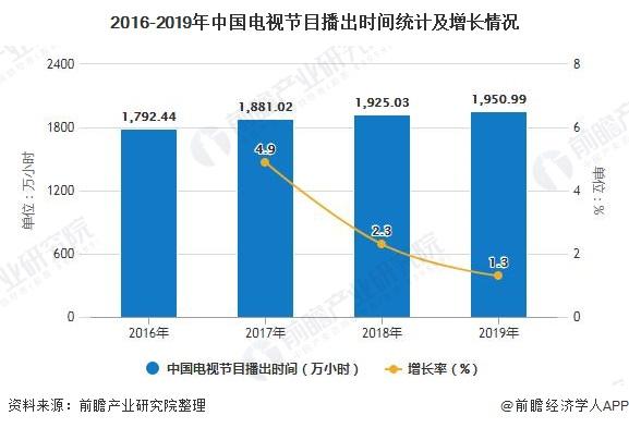 2016-2019年中国电视节目播出时间统计及增长情况