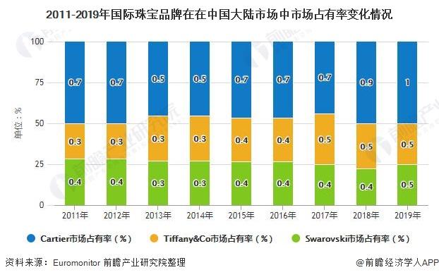 2011-2019年国际珠宝品牌在在中国大陆市场中市场占有率变化情况