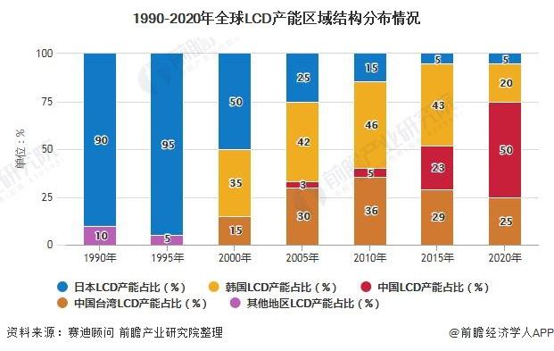 1990-2020年全球LCD产能区域结构分布情况
