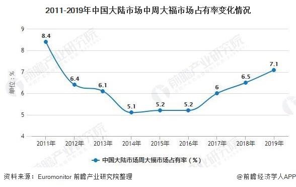 2011-2019年中国大陆市场中周大福市场占有率变化情况