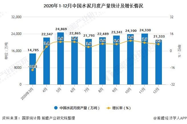 2020年1-12月中国水泥月度产量统计及增长情况