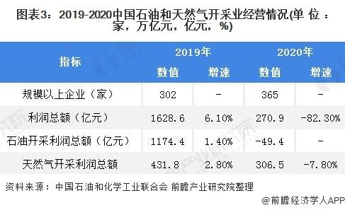 图表3:2019-2020中国石油和天然气开采业经营情况(单位:家,万亿元,亿元,%)