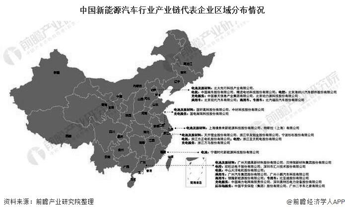 中国新能源汽车行业产业链代表企业区域分布情况