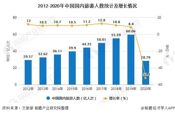 2012-2020年中国国内旅游人数统计及增长情况