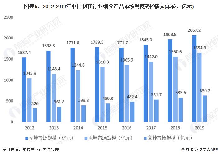 图表5:2012-2019年中国制鞋行业细分产品市场规模变化情况(单位:亿元)