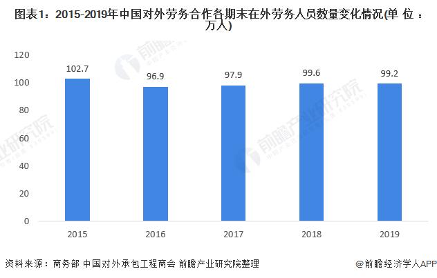 图表1:2015-2019年中国对外劳务合作各期末在外劳务人员数量变化情况(单位:万人)