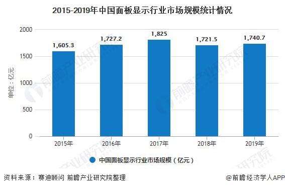 2015-2019年中国面板显示行业市场规模统计情况