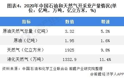 图表4:2020年中国石油和天然气开采业产量情况(单位:亿吨,万吨,亿立方米,%)