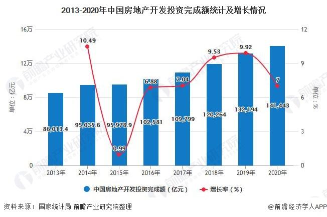 2013-2020年中国房地产开发投资完成额统计及增长情况