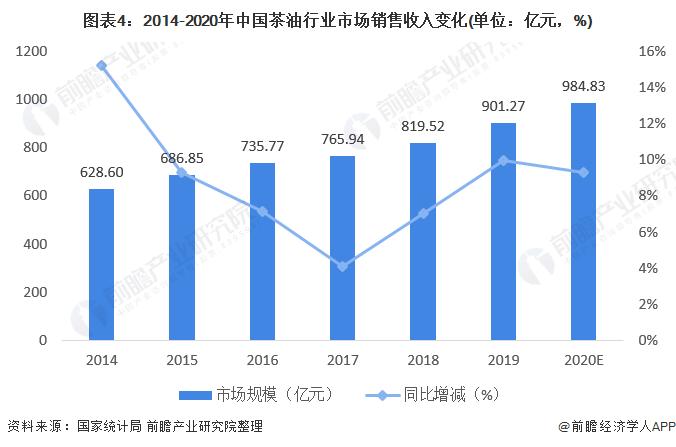 图表4:2014-2020年中国茶油行业市场销售收入变化(单位:亿元,%)