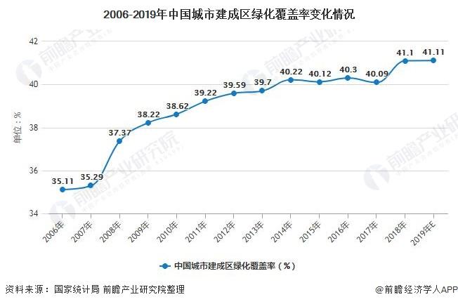 2006-2019年中国城市建成区绿化覆盖率变化情况