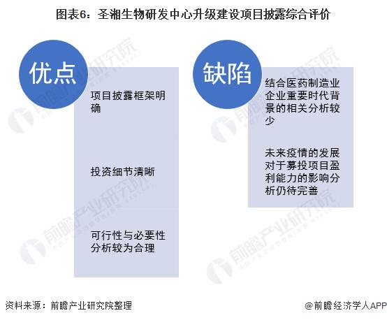 图表6:圣湘生物研发中心升级建设项目披露综合评价