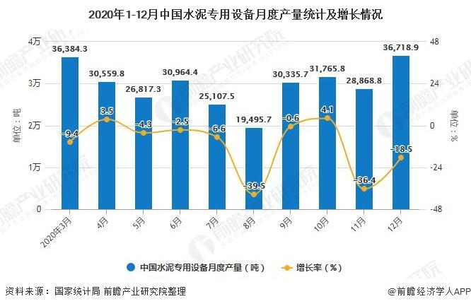 2020年1-12月中国水泥专用设备月度产量统计及增长情况