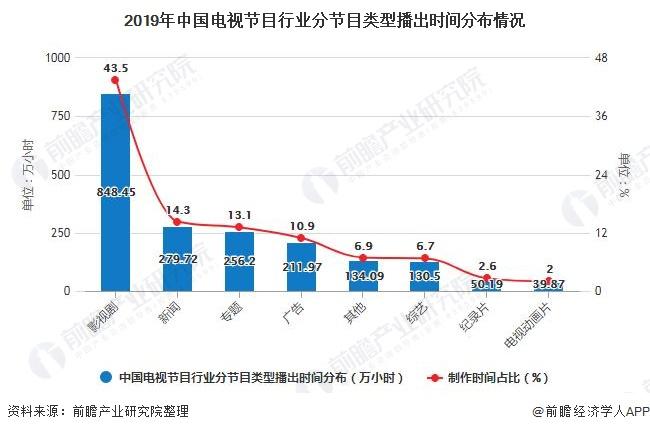 2019年中国电视节目行业分节目类型播出时间分布情况