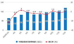 2020年全年中国<em>家具</em>行业零售规模、产量及出口贸易情况 <em>家具</em>累计产量突破9亿件