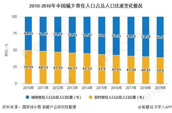 2010-2019年中国城乡常住人口占总人口比重变化情况