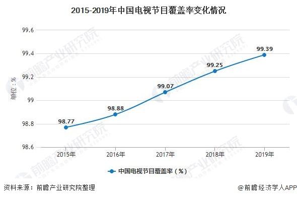 2015-2019年中国电视节目覆盖率变化情况