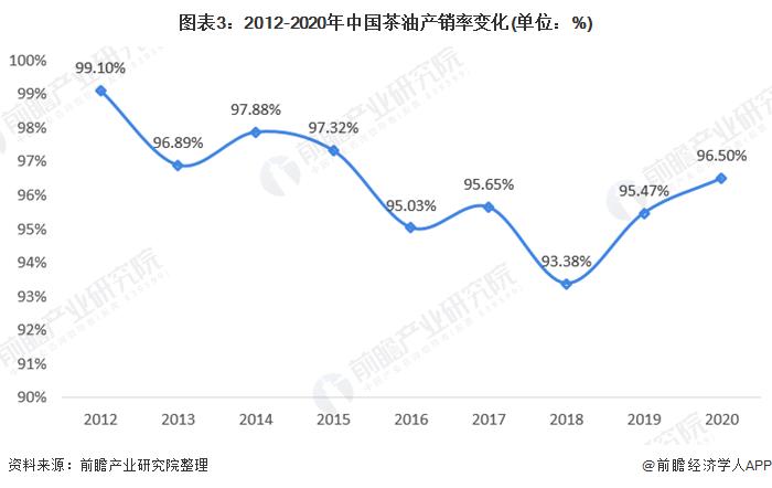 图表3:2012-2020年中国茶油产销率变化(单位:%)
