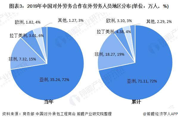 图表3:2019年中国对外劳务合作在外劳务人员地区分布(单位:万人,%)