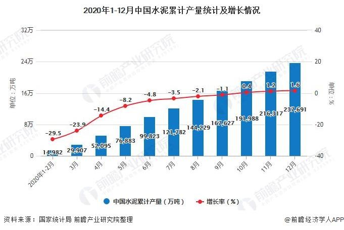 2020年1-12月中国水泥累计产量统计及增长情况