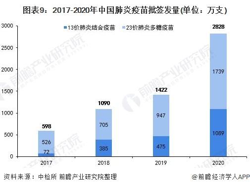 图表9:2017-2020年中国肺炎疫苗批签发量(单位:万支)
