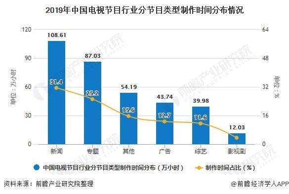 2019年中国电视节目行业分节目类型制作时间分布情况