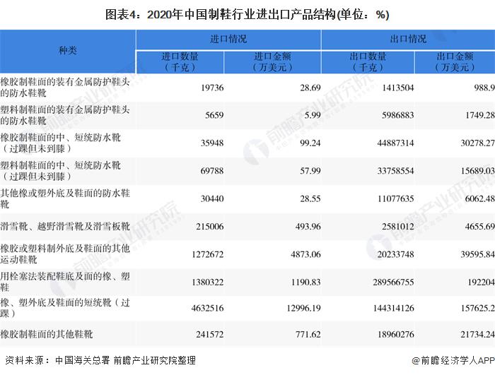 图表4:2020年中国制鞋行业进出口产品结构(单位:%)