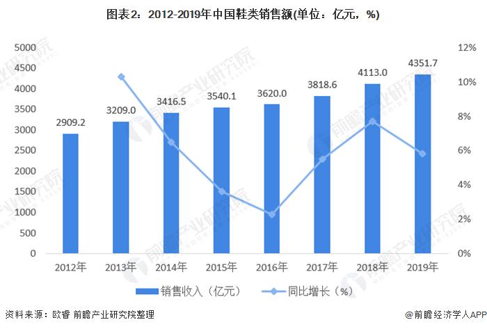 图表2:2012-2019年中国鞋类销售额(单位:亿元,%)