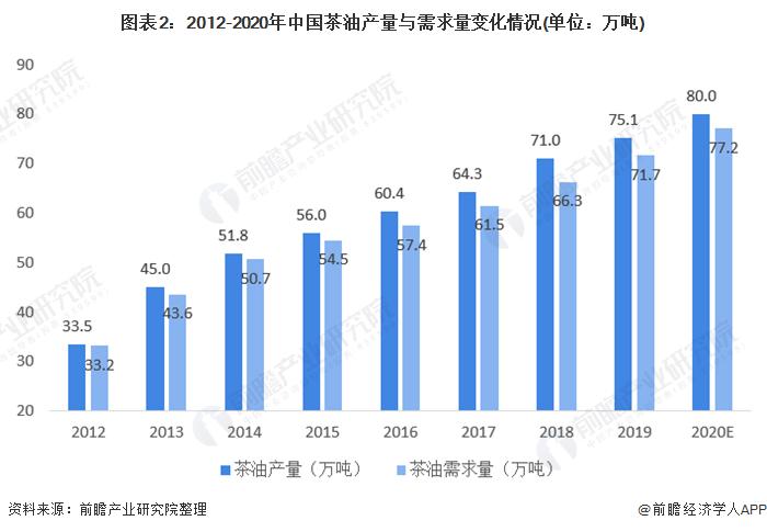 图表2:2012-2020年中国茶油产量与需求量变化情况(单位:万吨)