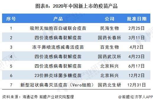 图表8:2020年中国新上市的疫苗产品