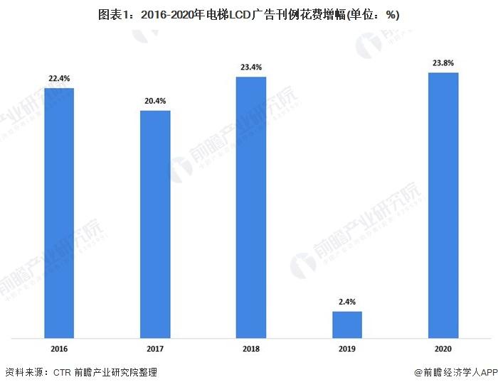 图表1:2016-2020年电梯LCD广告刊例花费增幅(单位:%)
