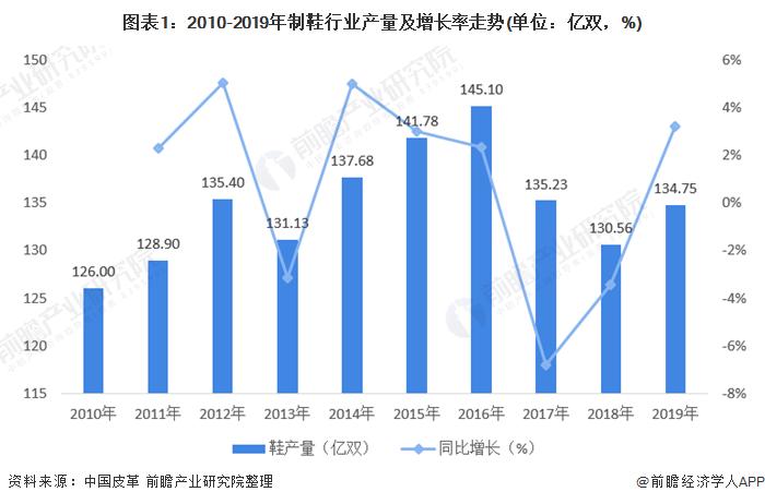图表1:2010-2019年制鞋行业产量及增长率走势(单位:亿双,%)