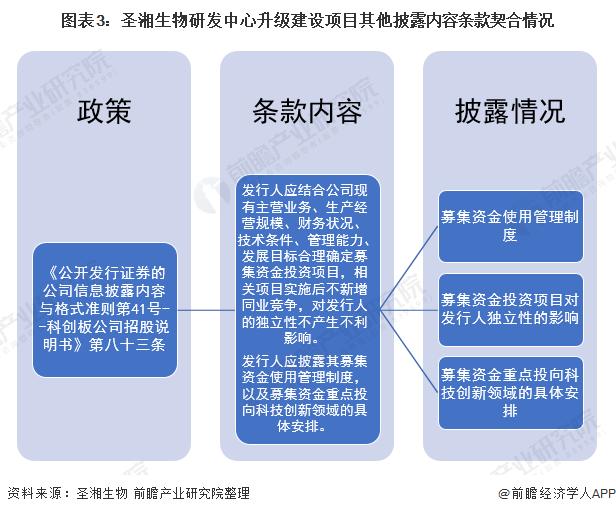 图表3:圣湘生物研发中心升级建设项目其他披露内容条款契合情况