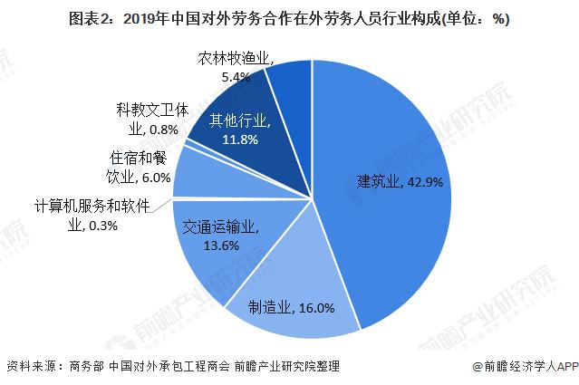 图表2:2019年中国对外劳务合作在外劳务人员行业构成(单位:%)