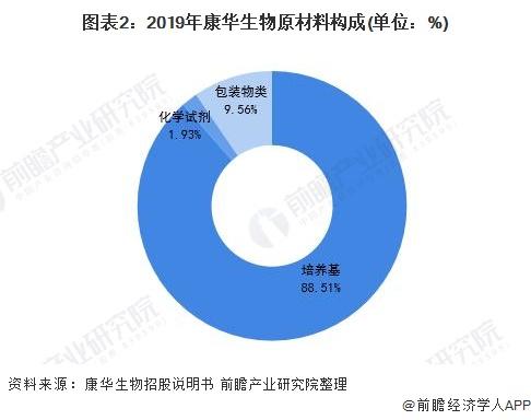 图表2:2019年康华生物原材料构成(单位:%)