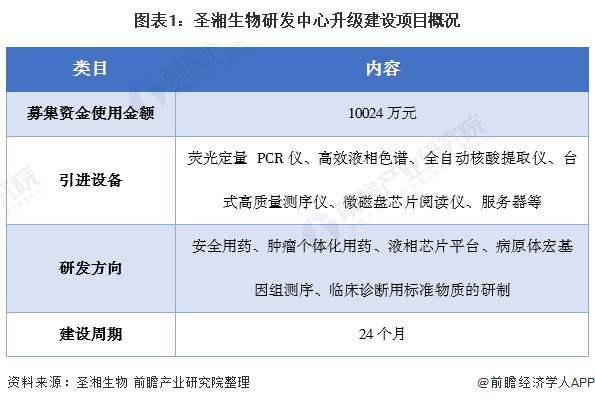 图表1:圣湘生物研发中心升级建设项目概况