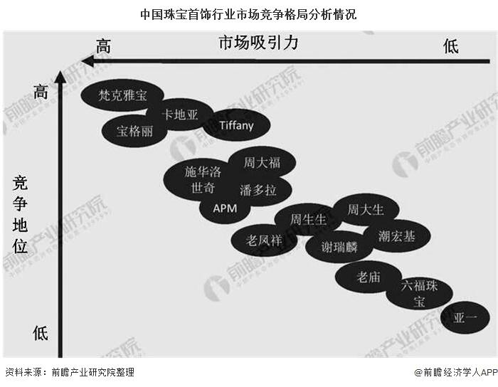 中国珠宝首饰行业市场竞争格局分析情况