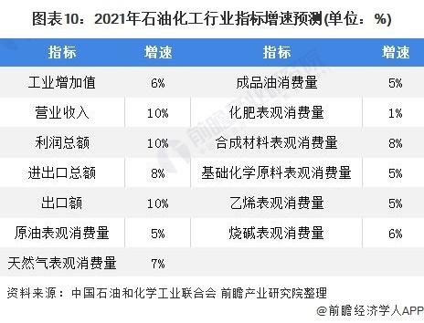 图表10:2021年石油化工行业指标增速预测(单位:%)