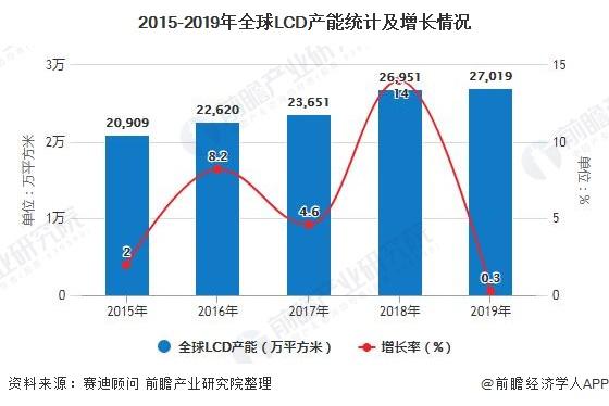 2015-2019年全球LCD产能统计及增长情况