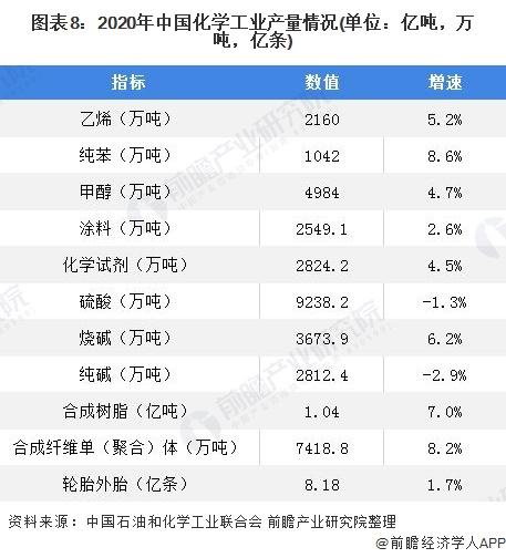图表8:2020年中国化学工业产量情况(单位:亿吨,万吨,亿条)